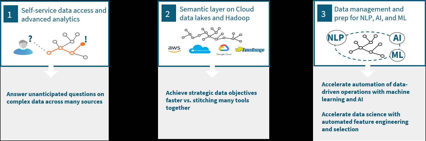 three key deployment patterns for semantic data fabrics