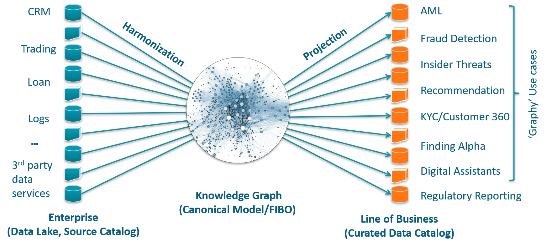 harmonizing data from diverse sources